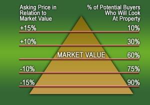 sellers_pyramid